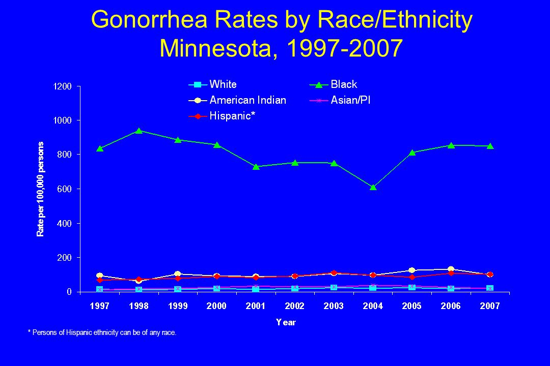 Gonorrhea Rates by Race/Ethnicity Minnesota, 1997-2007