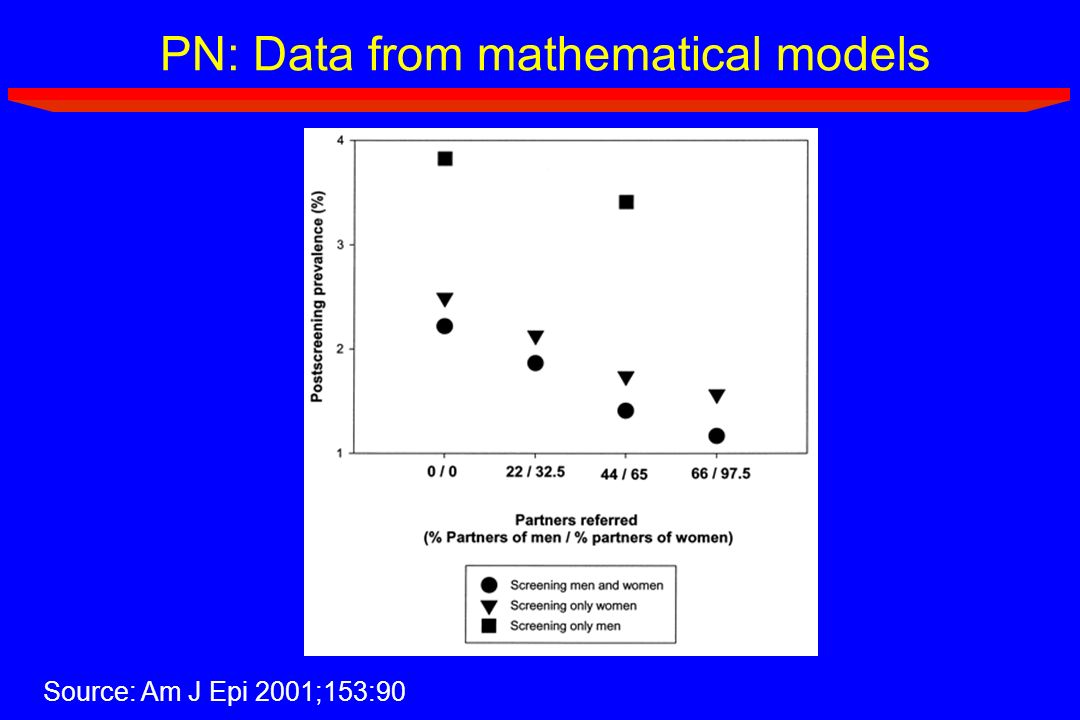 PN: Data from mathematical models