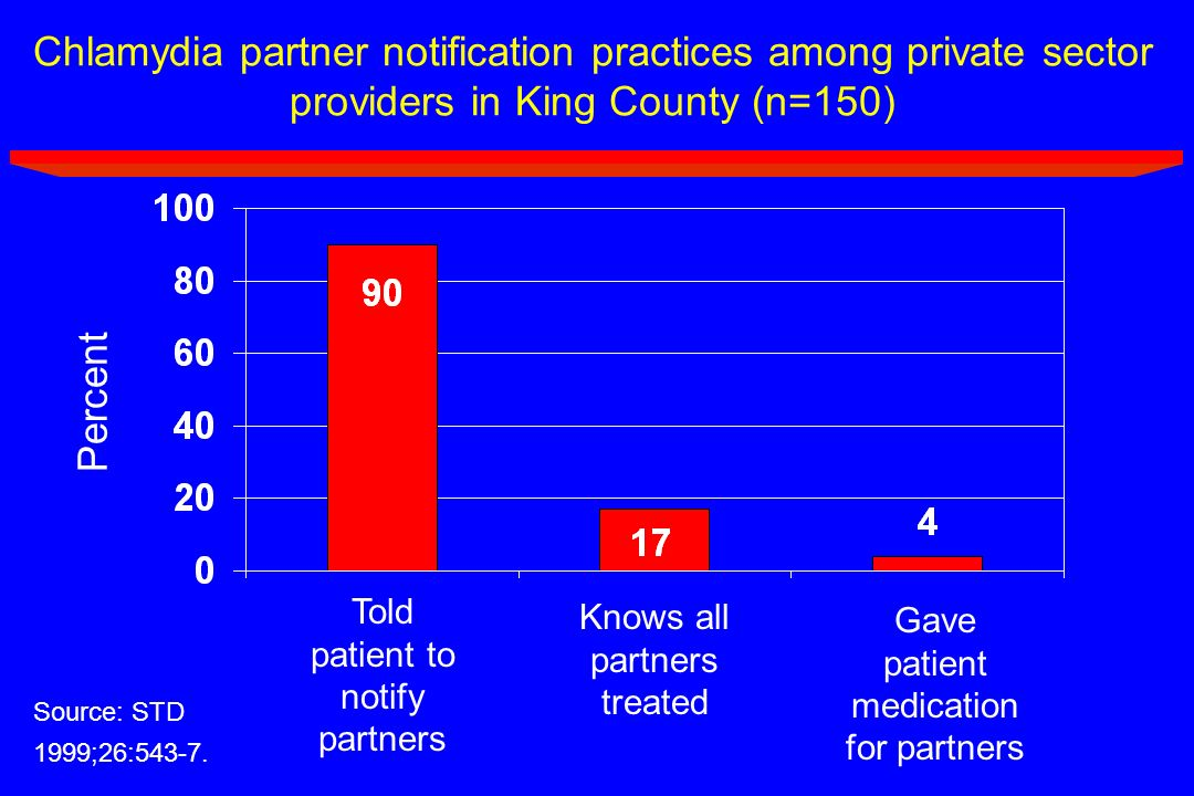 Chlamydia partner notification practices among private sector providers in King County (n=150)