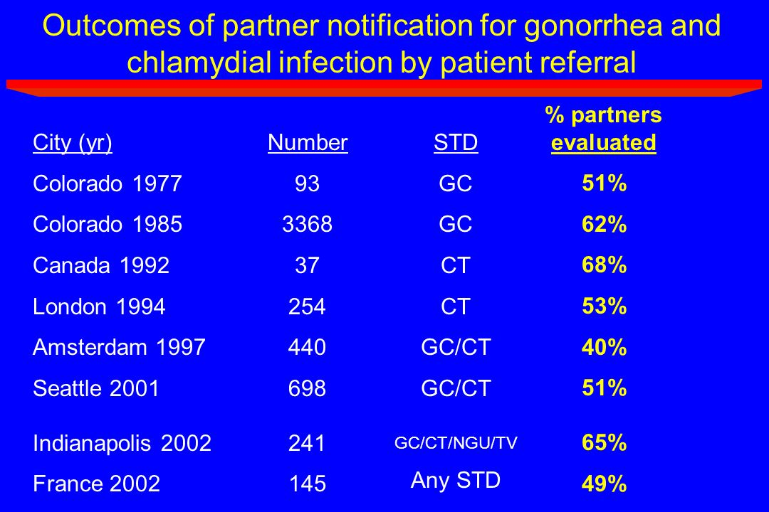 Outcomes of partner notification for gonorrhea and chlamydial infection by patient referral