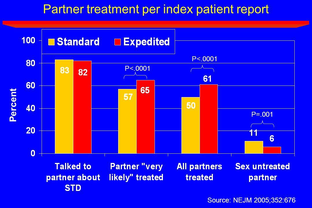 Partner treatment per index patient report