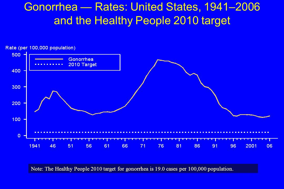 Gonorrhea — Rates: United States, 1941–2006 and the Healthy People 2010 target