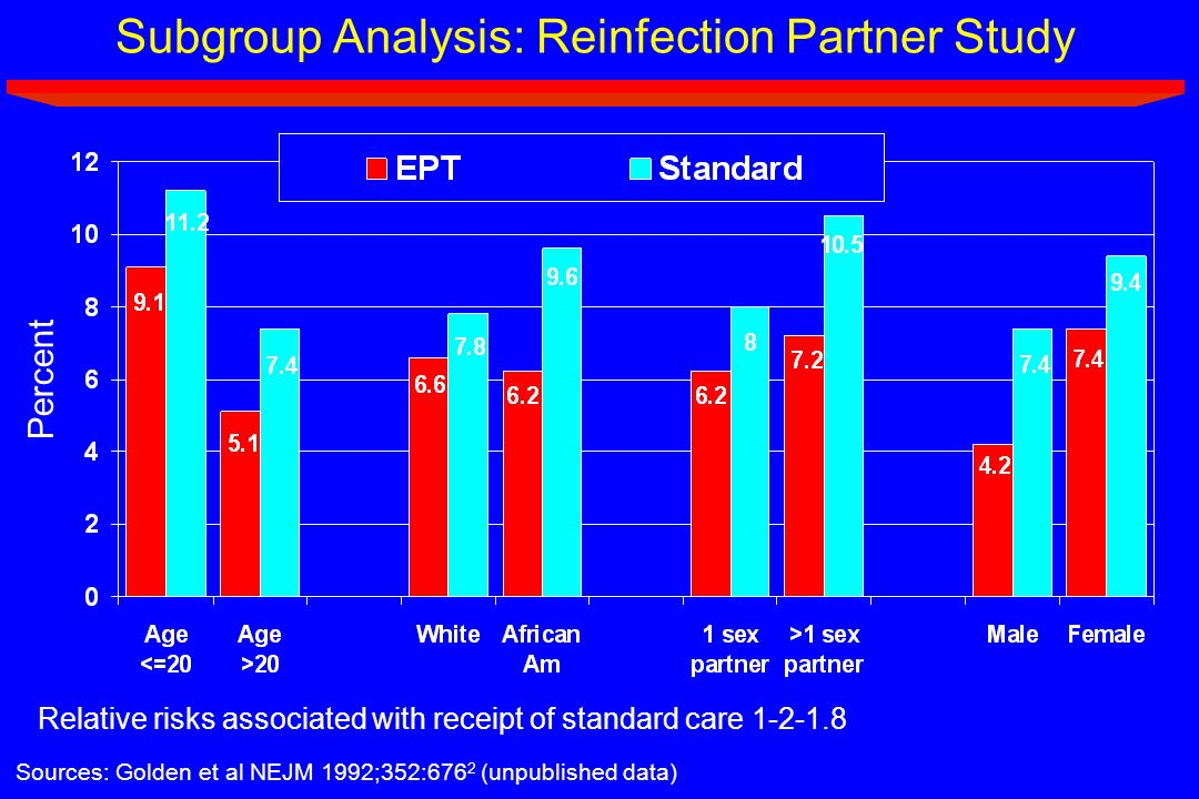 Subgroup Analysis: Reinfection Partner Study