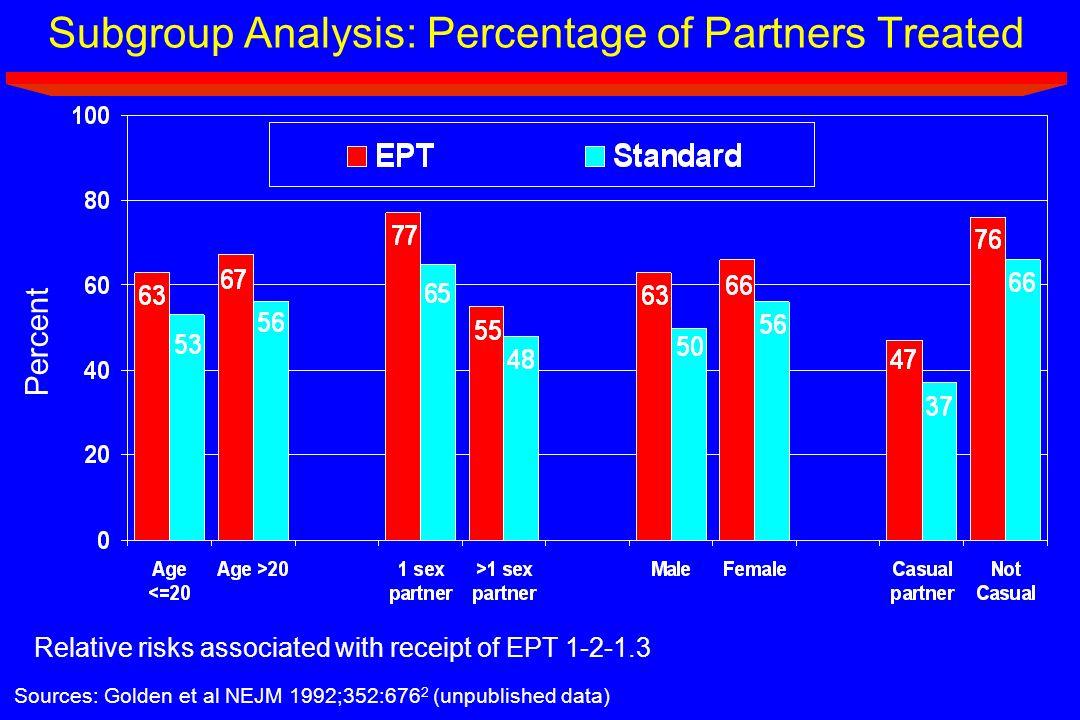 Subgroup Analysis: Percentage of Partners Treated