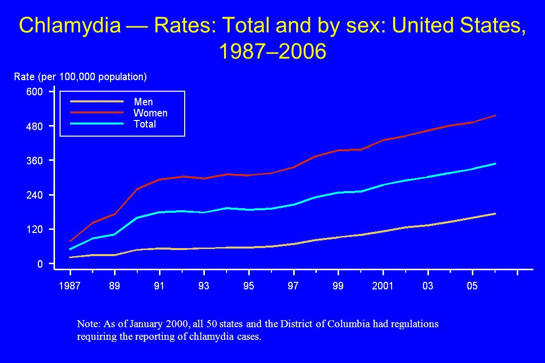 Chlamydia — Rates: Total and by sex: United States, 1987–2006