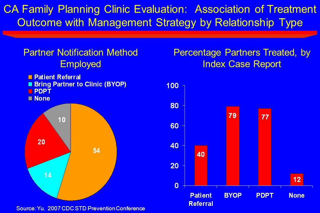 CA Family Planning Clinic Evaluation: Association of Treatment Outcome with Management Strategy by Relationship Type