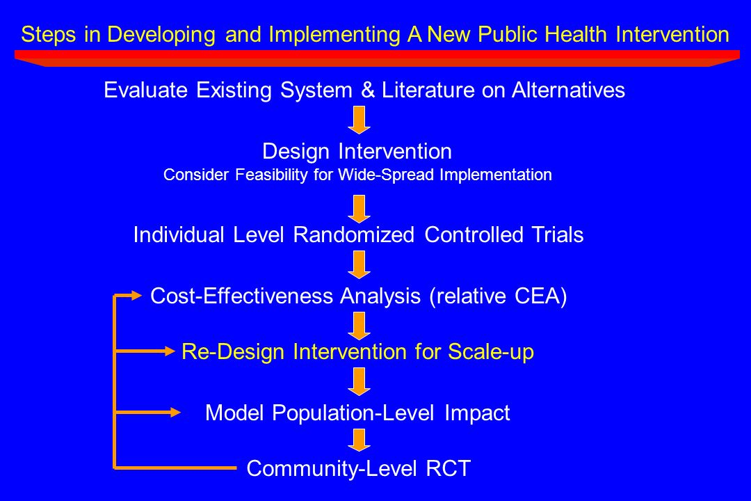 Steps in Developing and Implementing A New Public Health Intervention