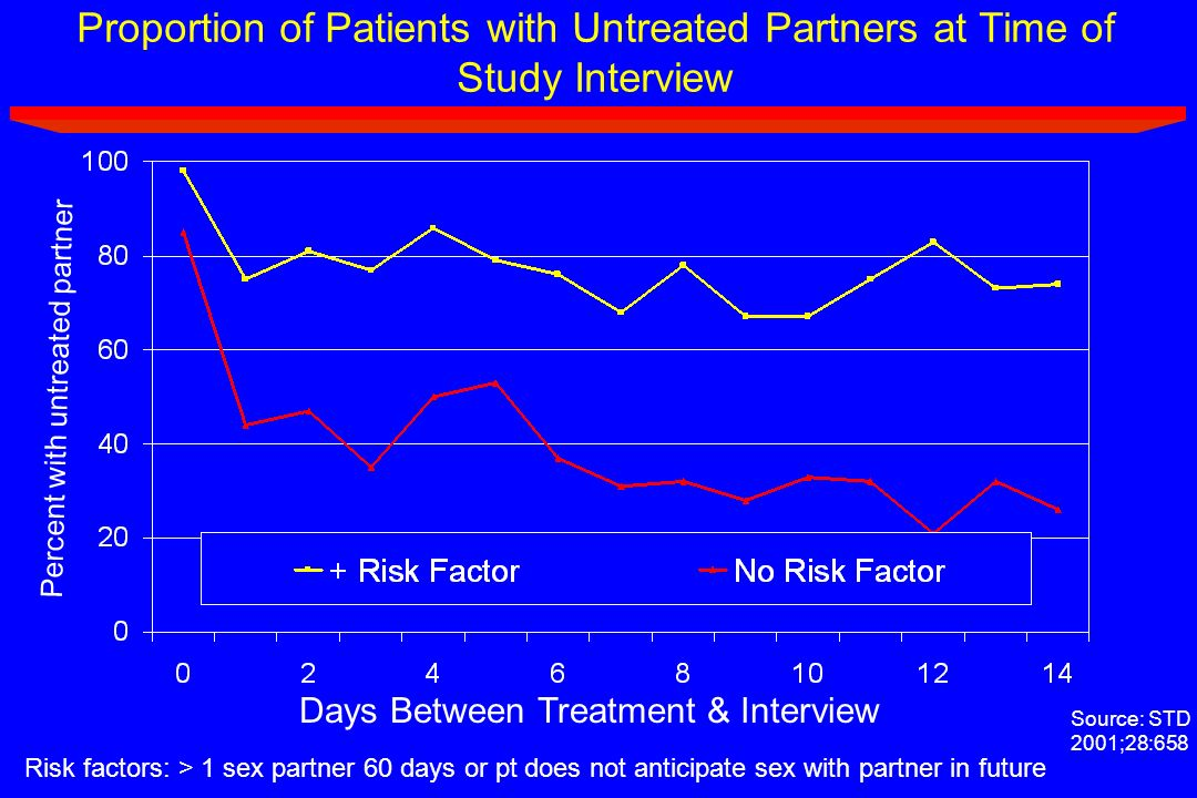 Proportion of Patients with Untreated Partners at Time of Study Interview