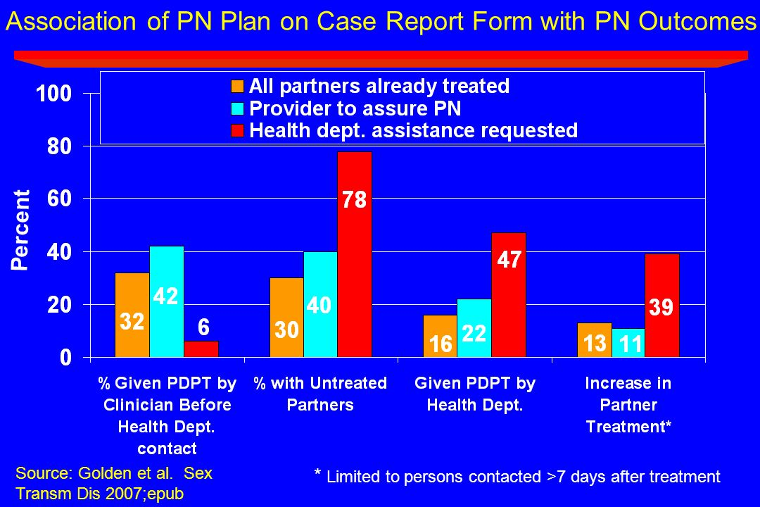 Association of PN Plan on Case Report Form with PN Outcomes