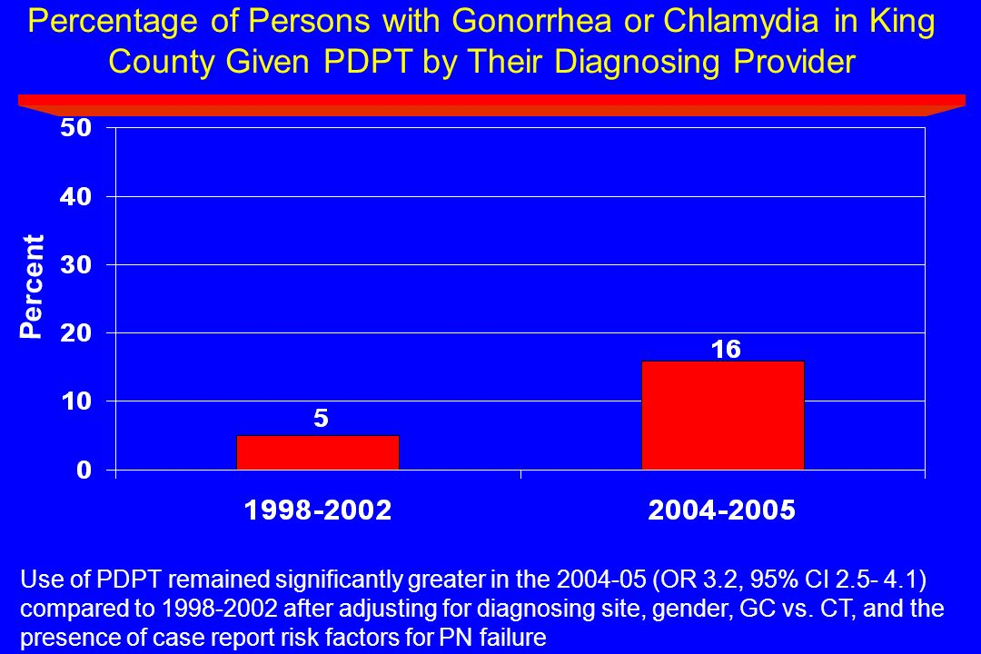 Percentage of Persons with Gonorrhea or Chlamydia in King County Given PDPT by Their Diagnosing Provider