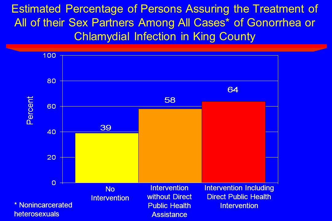Estimated Percentage of Persons Assuring the Treatment of All of their Sex Partners Among All Cases* of Gonorrhea or Chlamydial Infection in King County