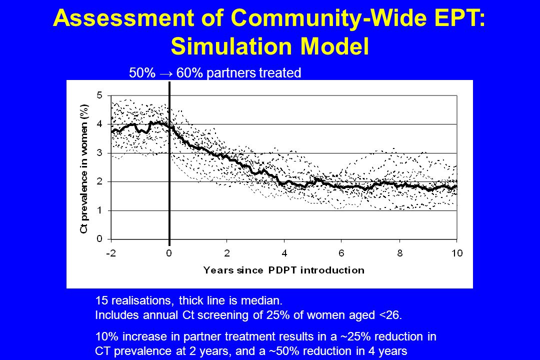 Assessment of Community-Wide EPT: Simulation Model