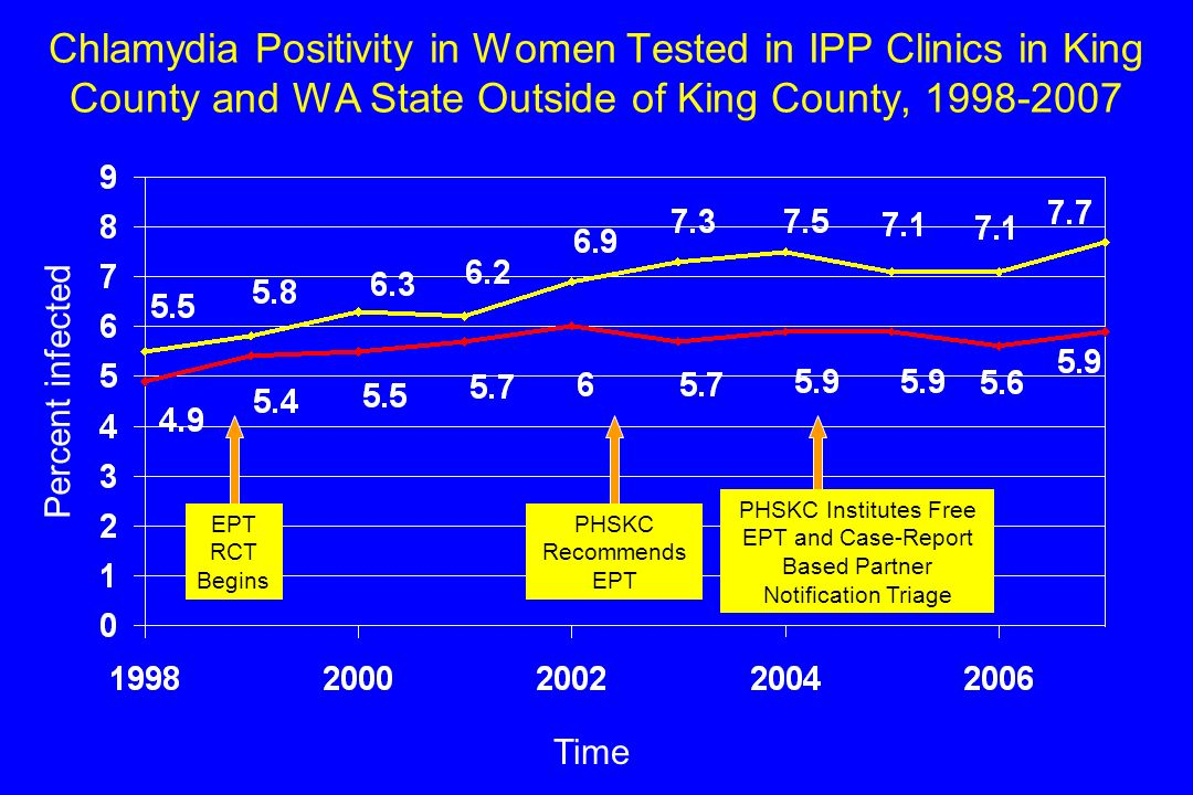 Chlamydia Positivity in Women Tested in IPP Clinics in King County and WA State Outside of King County, 1998-2007