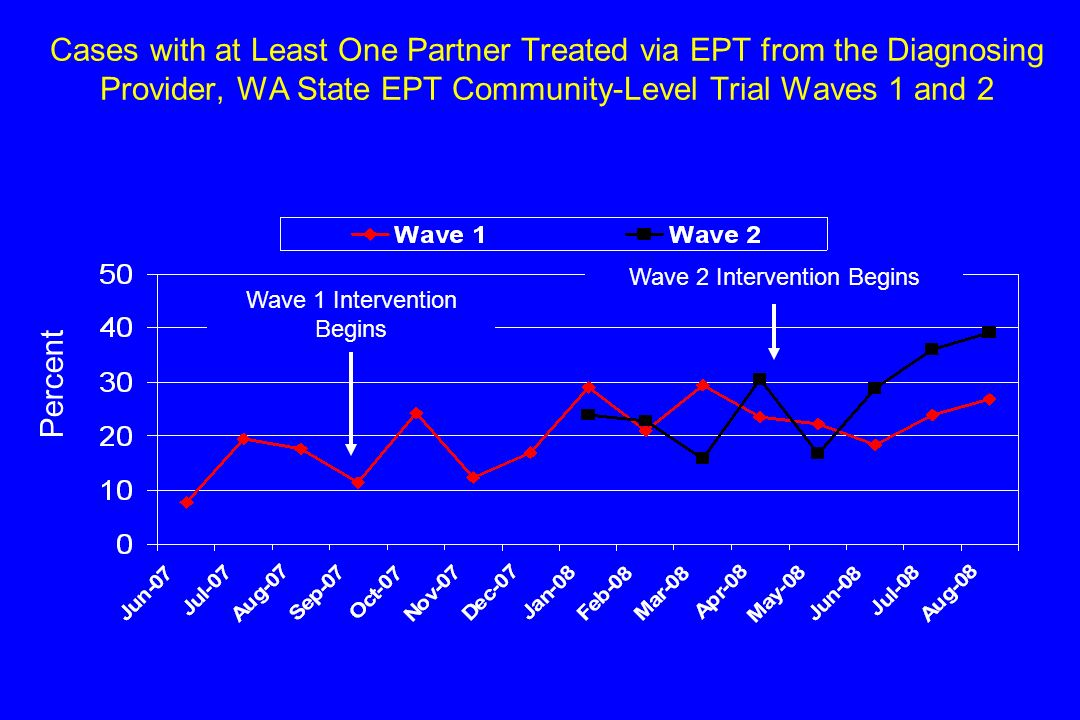 Cases with at Least One Partner Treated via EPT from the Diagnosing Provider, WA State EPT Community-Level Trial Waves 1 and 2