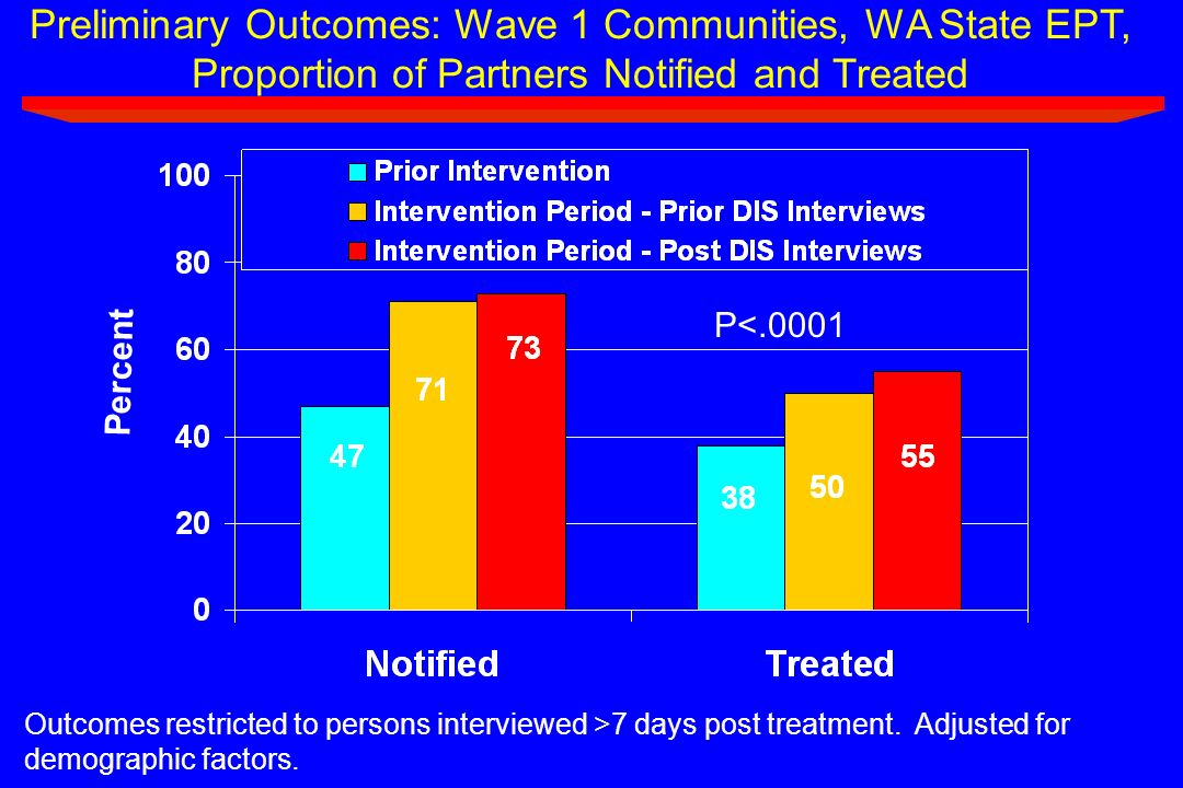 Preliminary Outcomes: Wave 1 Communities, WA State EPT, Proportion of Partners Notified and Treated