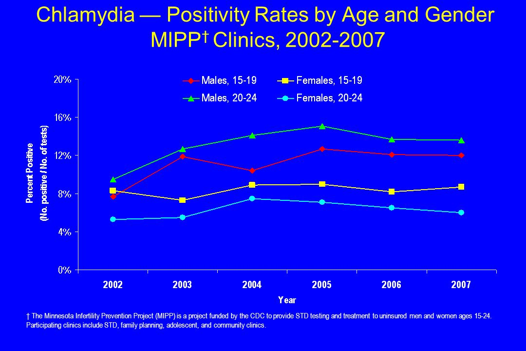 Chlamydia — Positivity Rates by Age and Gender MIPP† Clinics, 2002-2007