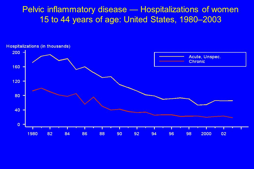 Pelvic inflammatory disease — Hospitalizations of women 15 to 44 years of age: United States, 1980–2003
