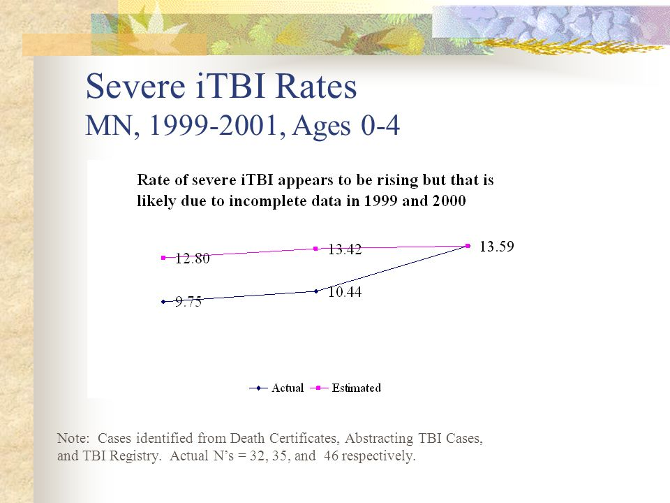 Severe iTBI Rates MN, 1999-2001, Ages 0-4