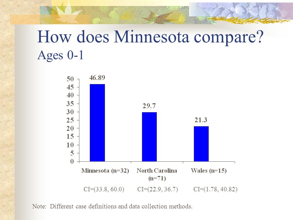 How does Minnesota compare Ages 0-1