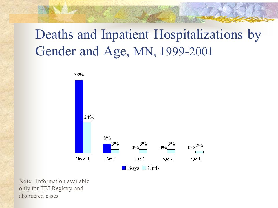 Deaths and Inpatient Hospitalizations by Gender and Age, MN, 1999-2001