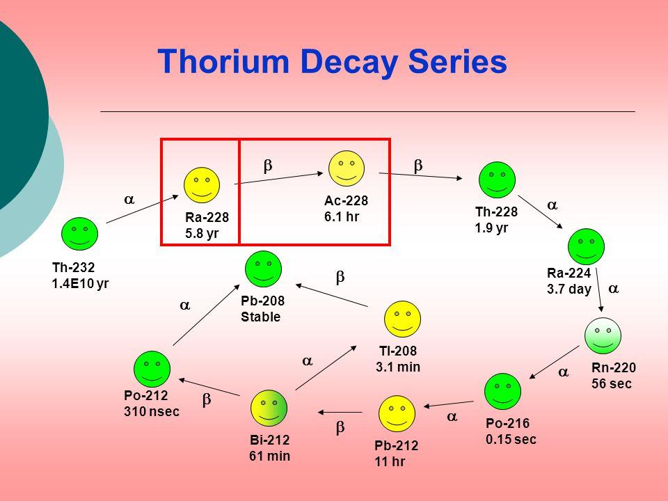 Thorium Decay Series b b a a b a a a a b a b Ac-228 6.1 hr Th-228