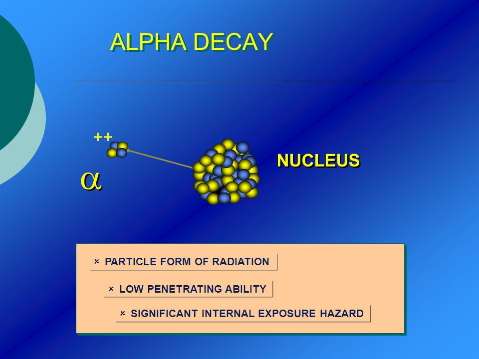 ALPHA DECAY ++ NUCLEUS PARTICLE FORM OF RADIATION