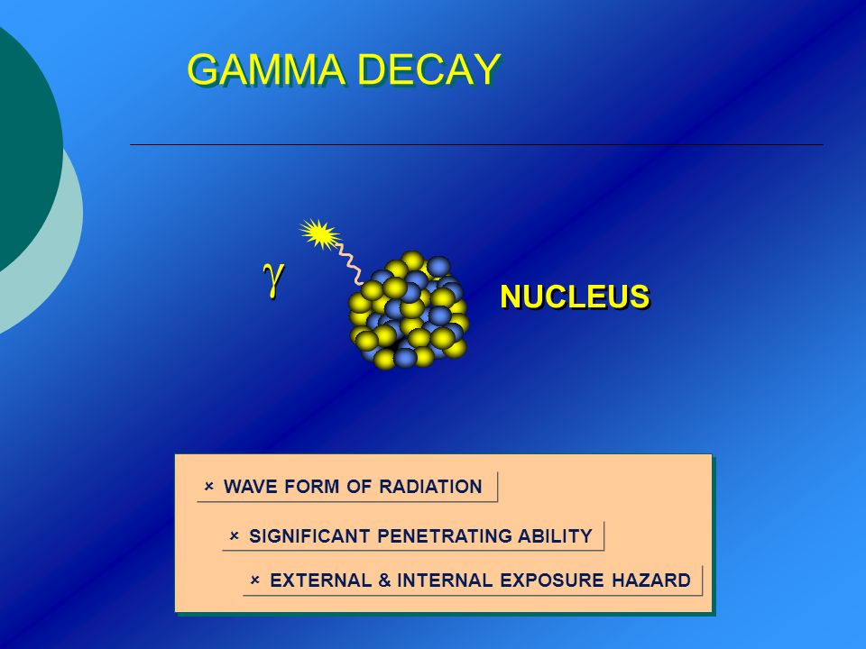 GAMMA DECAY NUCLEUS WAVE FORM OF RADIATION