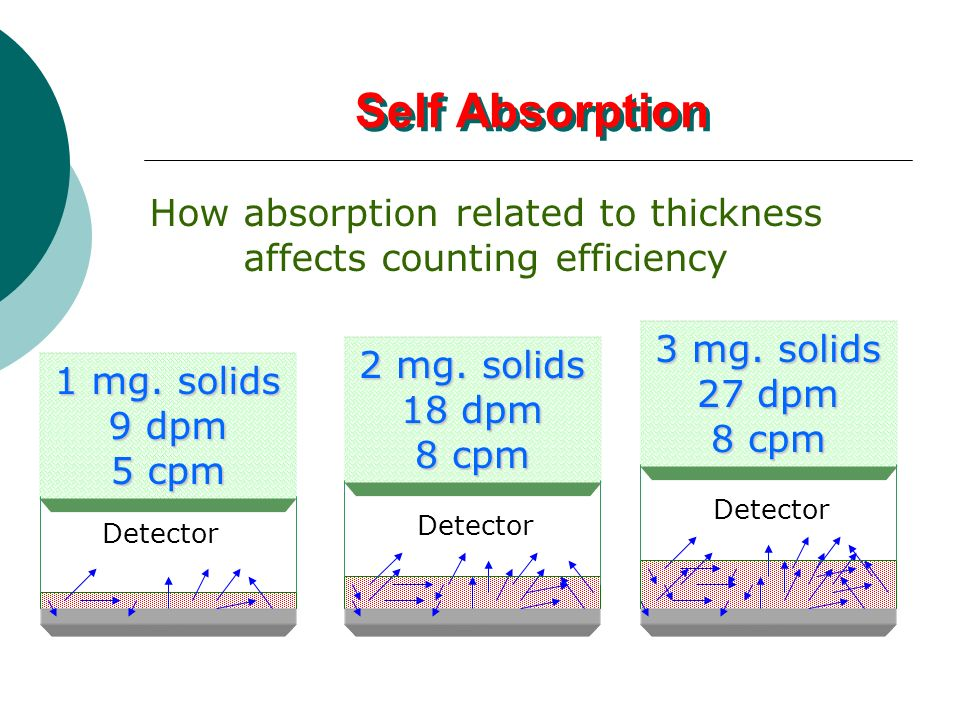Self Absorption How absorption related to thickness
