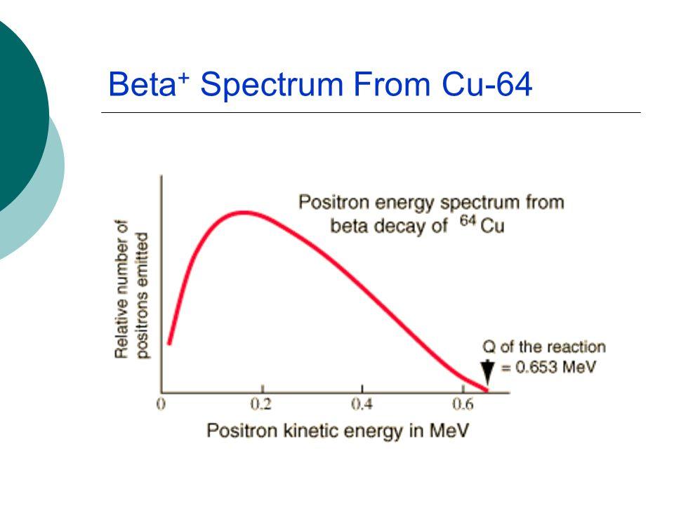Beta+ Spectrum From Cu-64