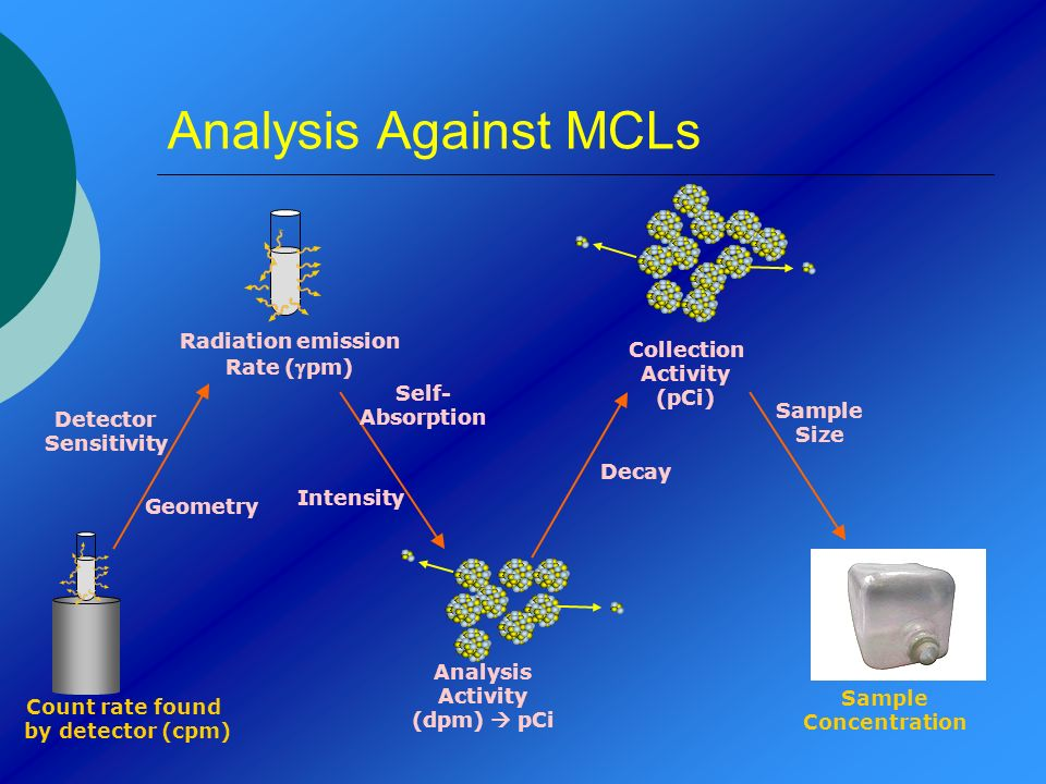 Analysis Against MCLs Radiation emission Rate (gpm) Collection