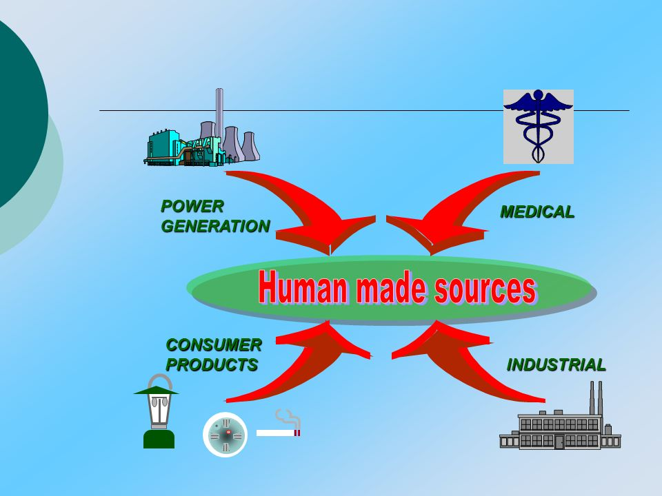 Human made sources POWER MEDICAL GENERATION CONSUMER PRODUCTS