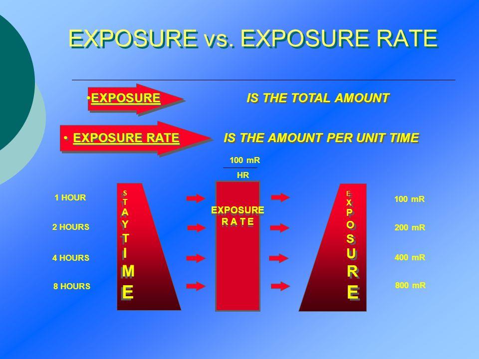 EXPOSURE vs. EXPOSURE RATE