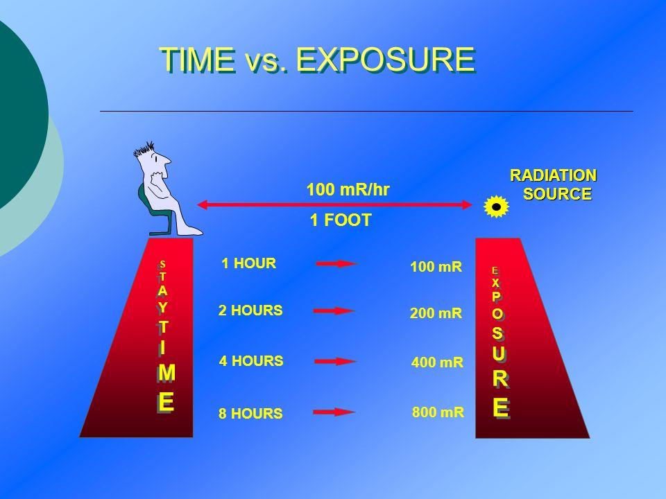 TIME vs. EXPOSURE 100 mR/hr 1 FOOT RADIATION SOURCE 1 HOUR 100 mR