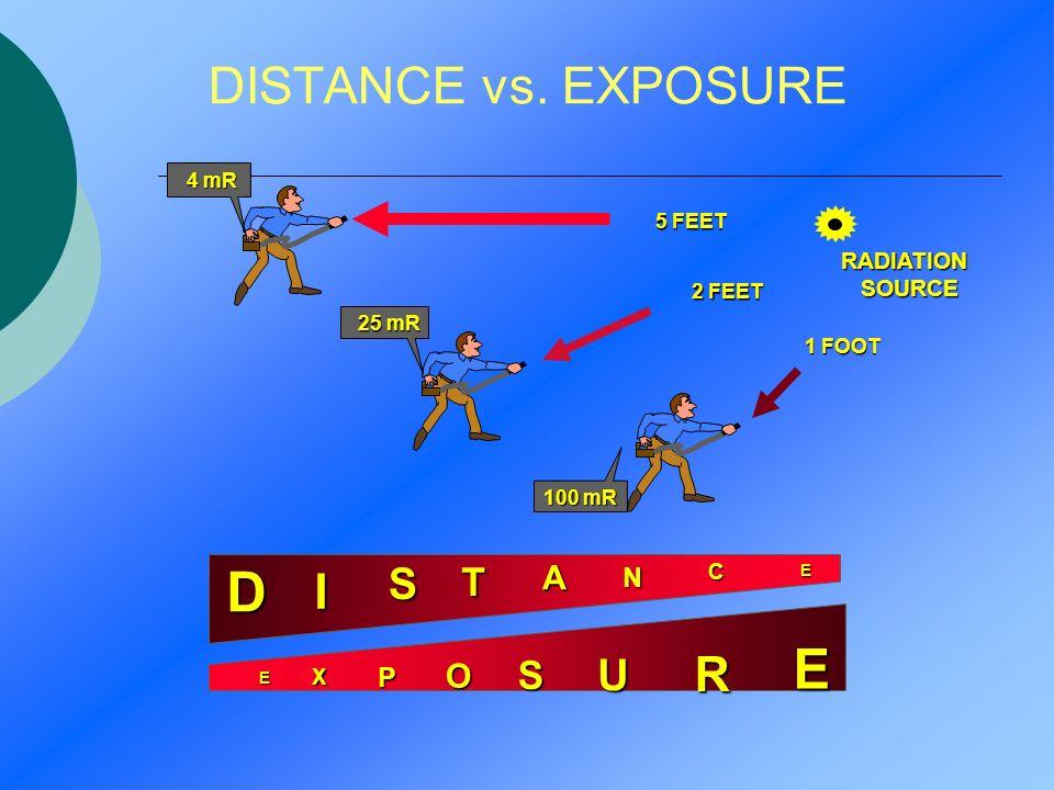 D E DISTANCE vs. EXPOSURE I R S U T S A O N P RADIATION SOURCE C X
