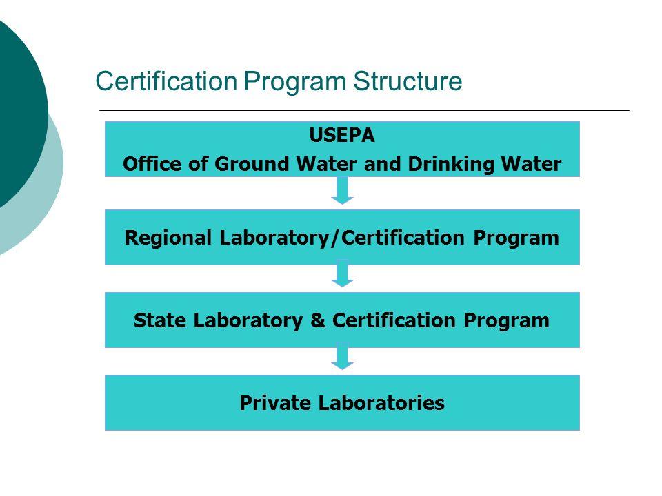 Certification Program Structure