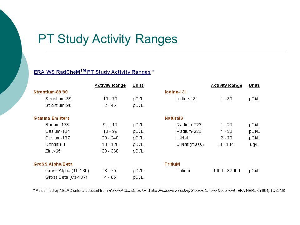 PT Study Activity Ranges