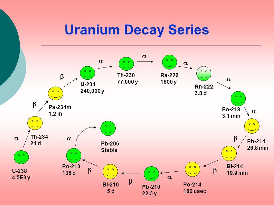 Uranium Decay Series a a a b a b a a a b b b a b Th-230 77,000 y