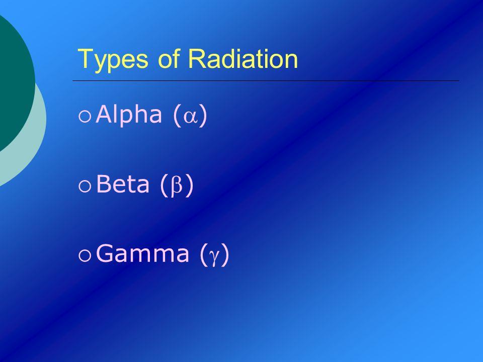 Types of Radiation Alpha (a) Beta (b) Gamma (g)