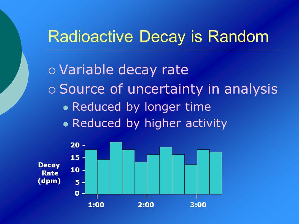 Radioactive Decay is Random
