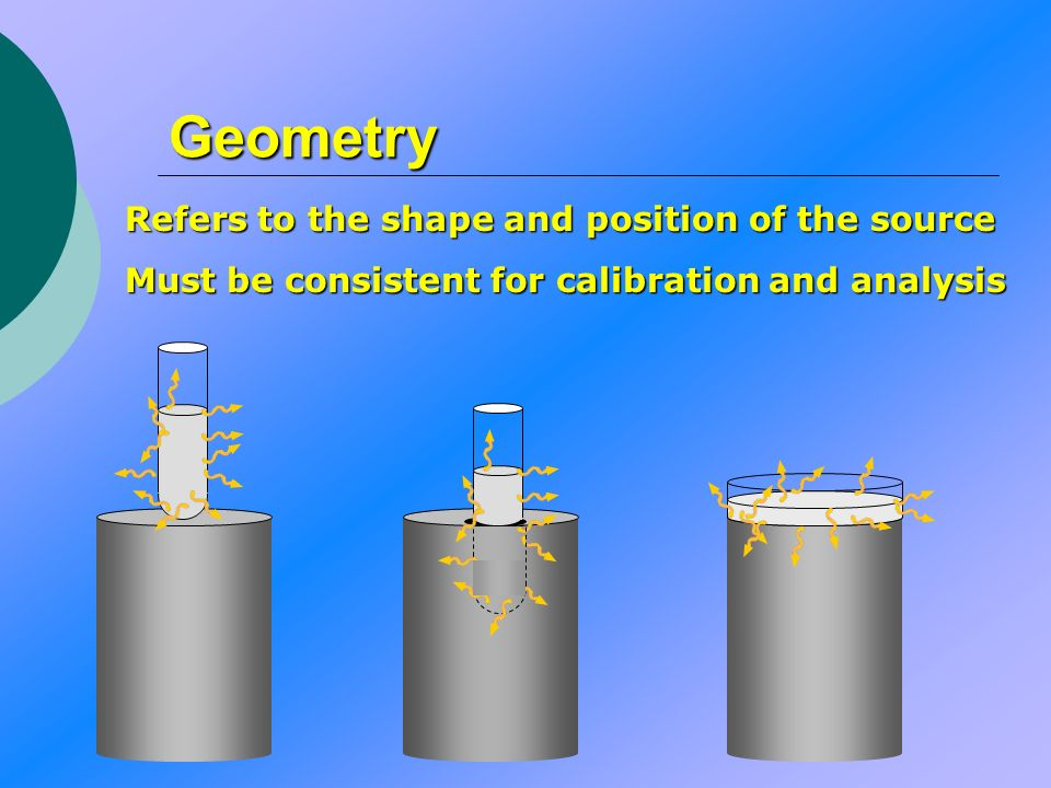 Geometry Refers to the shape and position of the source