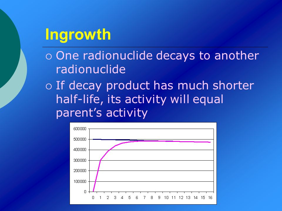 Ingrowth One radionuclide decays to another radionuclide