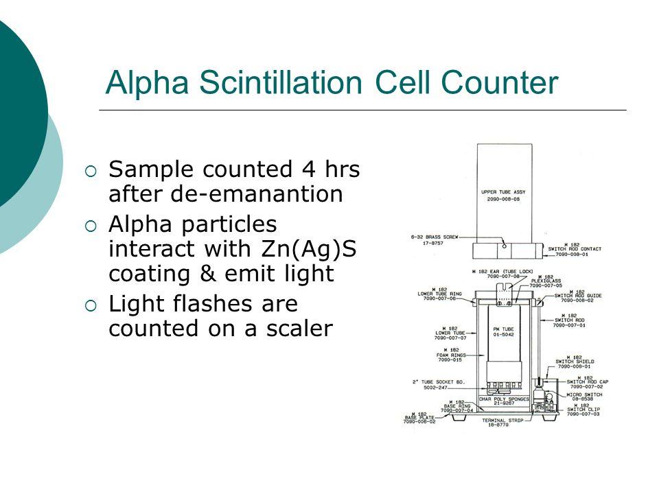 Alpha Scintillation Cell Counter