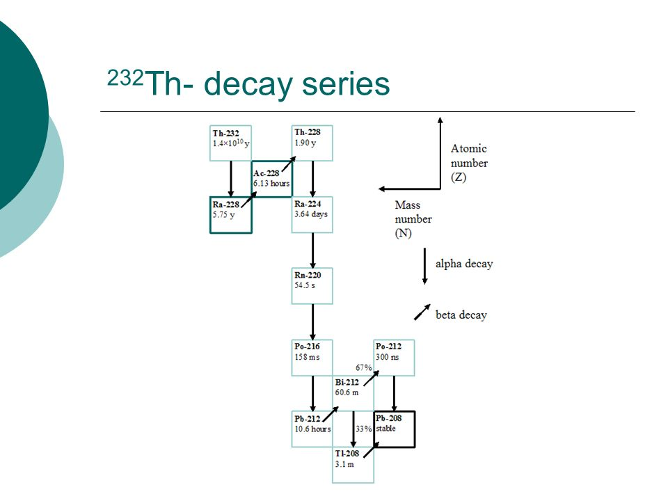 232Th- decay series