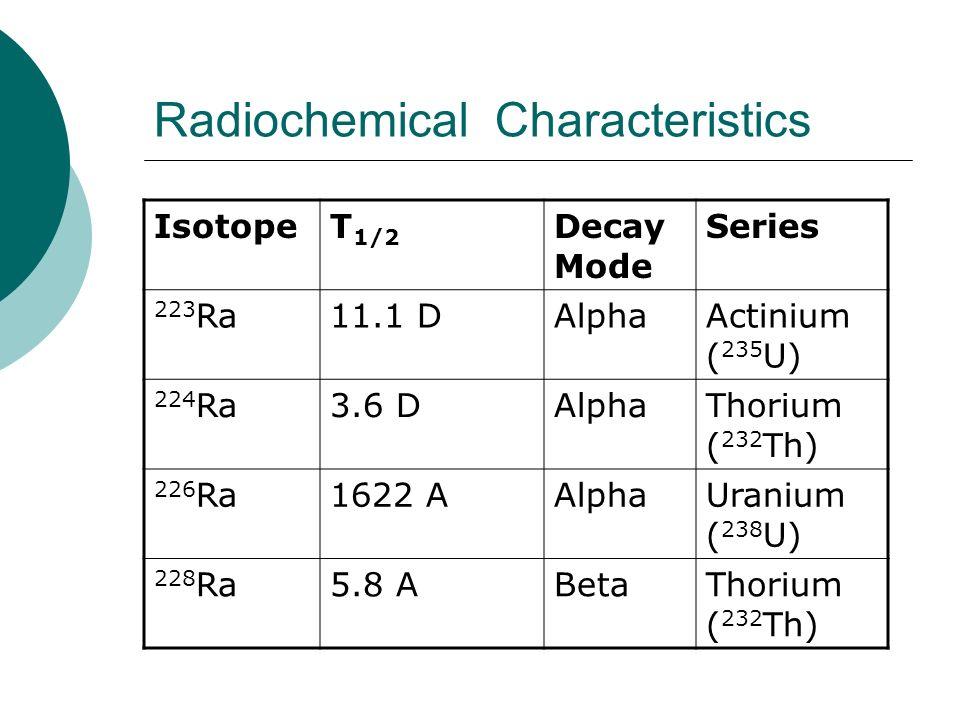 Radiochemical Characteristics