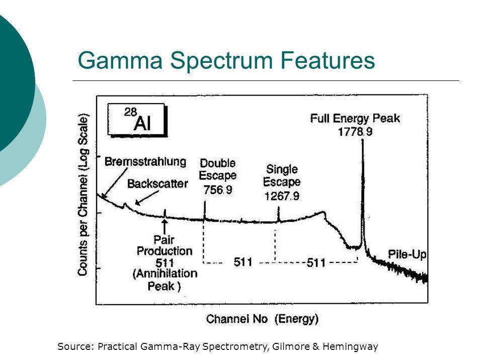 Gamma Spectrum Features