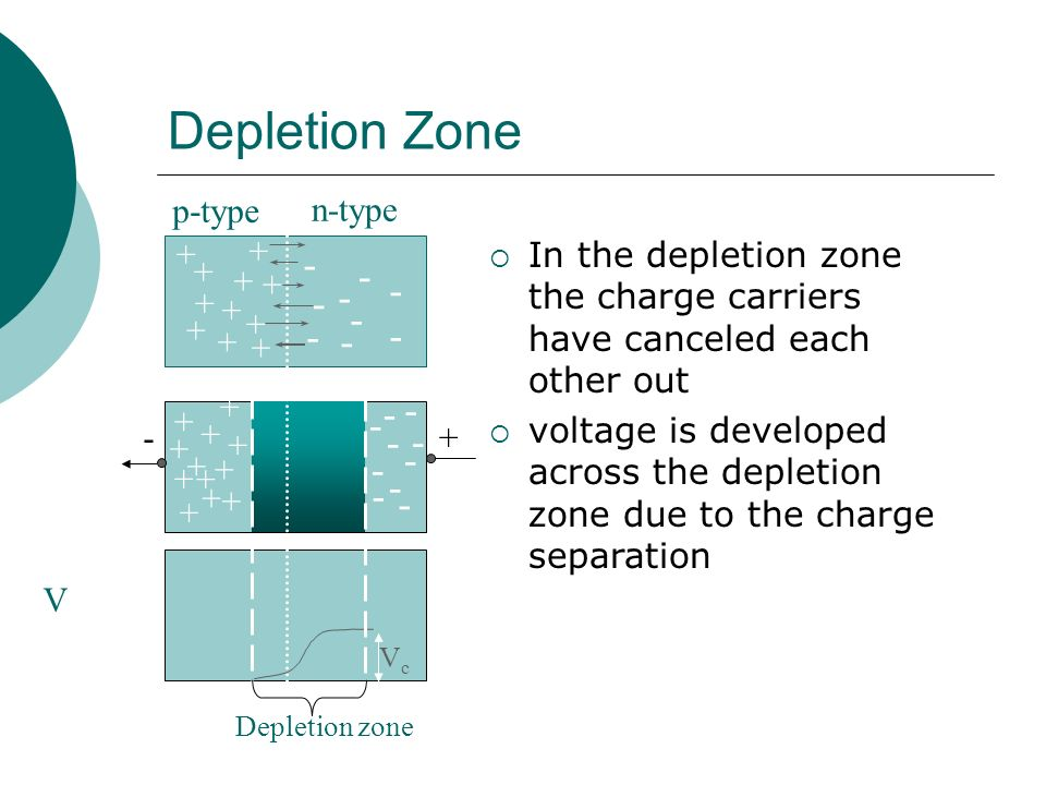 Depletion Zone - - - - - - - - - - - - - - - - - - - p-type n-type + +