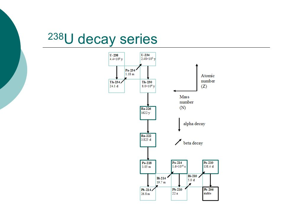 238U decay series
