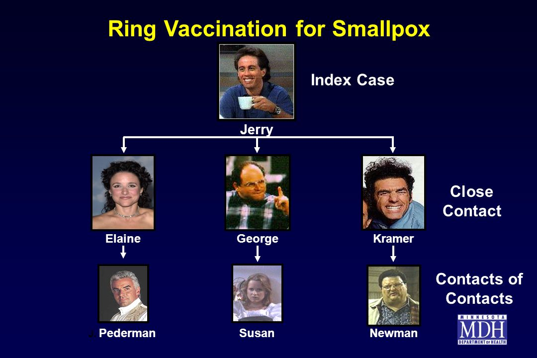 Ring Vaccination for Smallpox