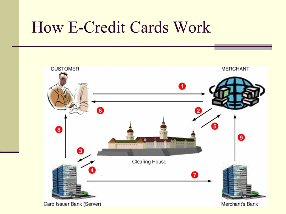E business and e commerce ppt download for How do business credit cards work