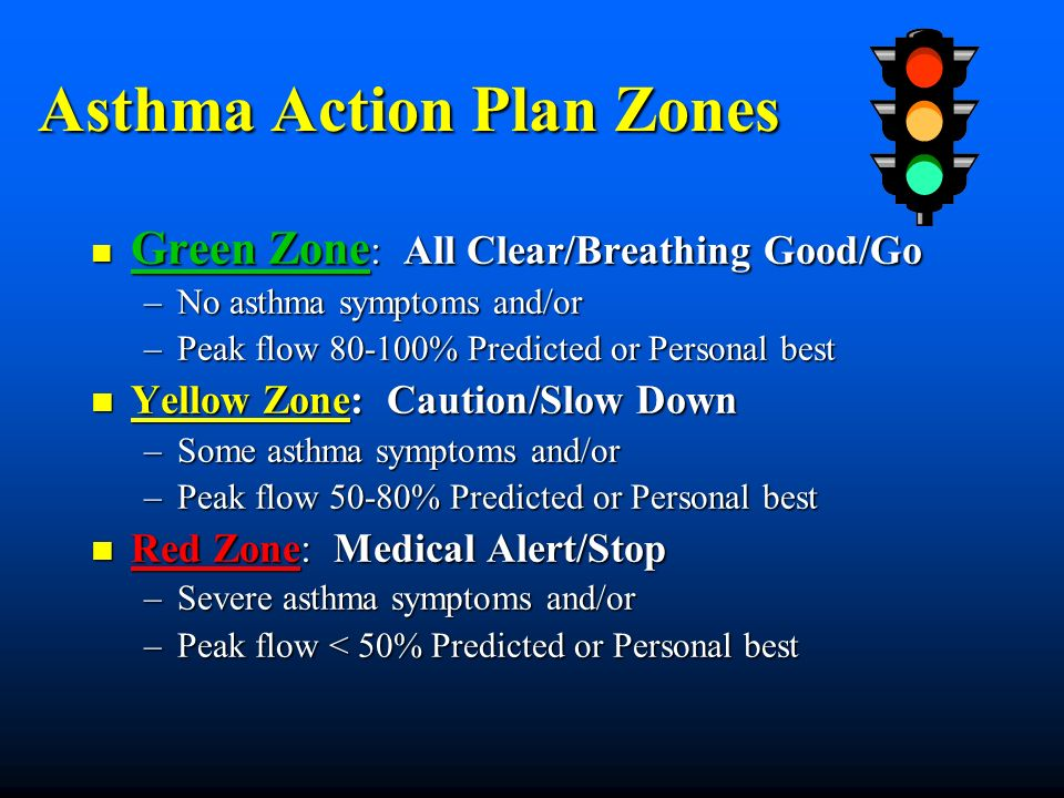 Asthma Action Plan Zones